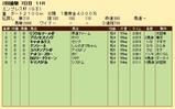 第27S:02月4週 エンプレス杯 成績