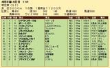 第27S:10月4週 菊花賞 成績