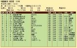 第27S:11月3週 京王杯2歳S 成績