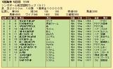 第35S:05月2週 シンガポール航空国際C 成績