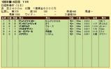 第18S:01月3週 日経新春杯 成績