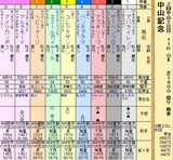 第28S:03月1週 中山記念