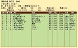 第28S:09月2週 小倉2歳S 成績