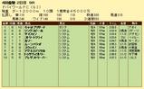 第17S:03月5週 ドバイWC 成績
