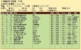 第34S:10月4週 北海道2歳優駿 成績