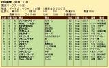 第28S:06月3週 関東オークス 成績