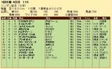第20S:01月2週 シンザン記念 成績