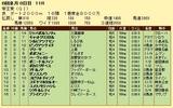 第18S:06月3週 帝王賞 成績