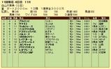 第18S:10月3週 白山大賞典 成績