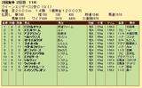 第35S:04月4週 クイーンエリザベス2世C 成績