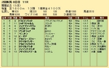 第30S:08月2週 関屋記念 成績