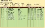 第21S:09月3週 朝日チャレンジC 成績