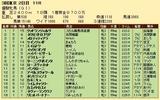 第30S:05月4週 優駿牝馬 成績