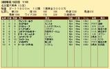 第23S:03月3週 名古屋大賞典 成績