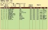第27S:12月2週 ステイヤーズS 成績