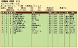 第21S:03月2週 チューリップ賞 成績