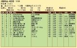 第20S:03月2週 弥生賞 成績