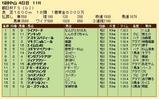 第25S:12月3週 朝日杯FS 成績