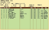 第33S:03月3週 中山牝馬S 成績