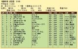 第19S:03月2週 中京記念 成績