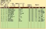 第25S:08月2週 函館2歳S 成績