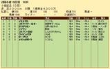 第22S:08月1週 小倉記念 成績