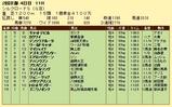 第19S:02月2週 シルクロードS 成績
