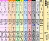 第23S:10月3週 秋華賞