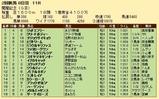 第23S:08月2週 関屋記念 成績