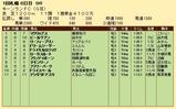 第24S:09月1週 キーンランドC 成績