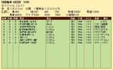 第28S:10月4週 BCM 成績