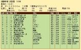 第29S:05月4週 東海S 成績