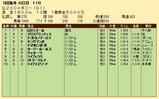 第22S:05月2週 仏2000ギニー 成績