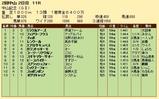 第24S:03月1週 中山記念 成績