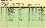 第33S:06月5週 宝塚記念 成績