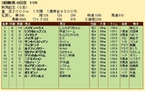 第27S:09月1週 新潟記念 成績