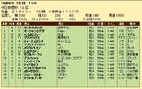 第30S:12月2週 中日新聞杯 成績