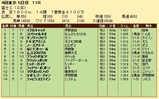第22S:10月4週 富士S 成績
