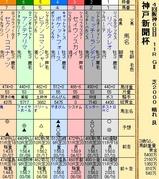 第20S:09月5週 神戸新聞杯
