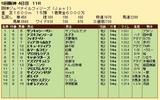第34S:12月3週 阪神JF 成績