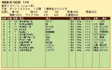 第34S:04月2週 東京スプリント 成績