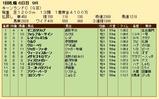 第28S:09月1週 キーンランドC 成績