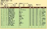 第28S:06月5週 帝王賞 成績
