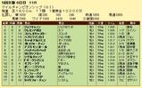 第18S:11月4週 マイルチャンピオンシップ 成績