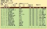 第33S:03月4週 名古屋大賞典 成績
