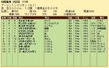 第34S:08月3週 アーリントンミリオン 成績