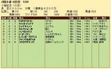 第29S:08月1週 小倉記念 成績