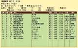 第17S:09月2週 新潟2歳S 成績