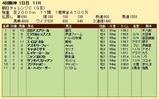 第27S:09月3週 朝日CC 成績