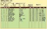 第19S:09月5週 オールカマー 成績